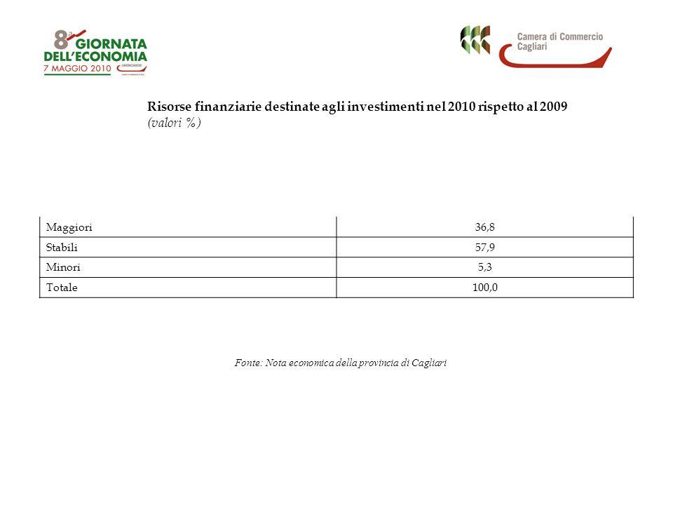 Risorse finanziarie destinate agli investimenti nel 2010 rispetto al 2009 (valori %) Maggiori36,8 Stabili57,9 Minori5,3 Totale100,0 Fonte: Nota econom