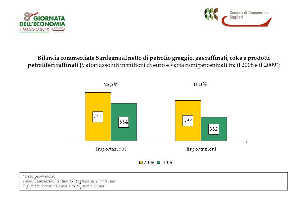 Bilancia commerciale Sardegna al netto di petrolio greggio, gas raffinati, coke e prodotti petroliferi raffinati ( Valori assoluti in milioni di euro