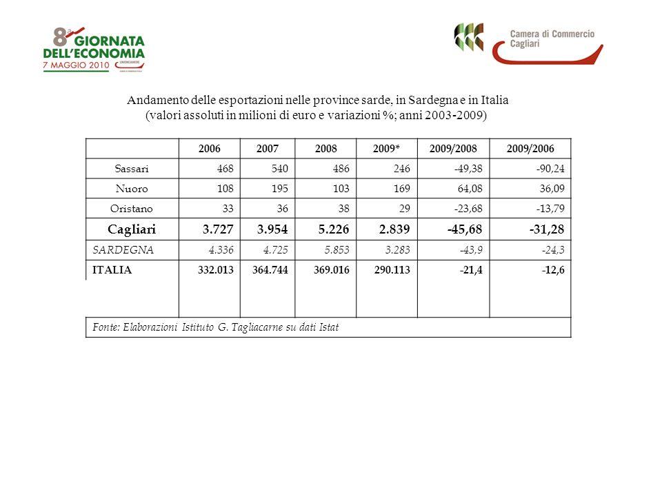Andamento delle esportazioni nelle province sarde, in Sardegna e in Italia (valori assoluti in milioni di euro e variazioni %; anni 2003-2009) 2006200
