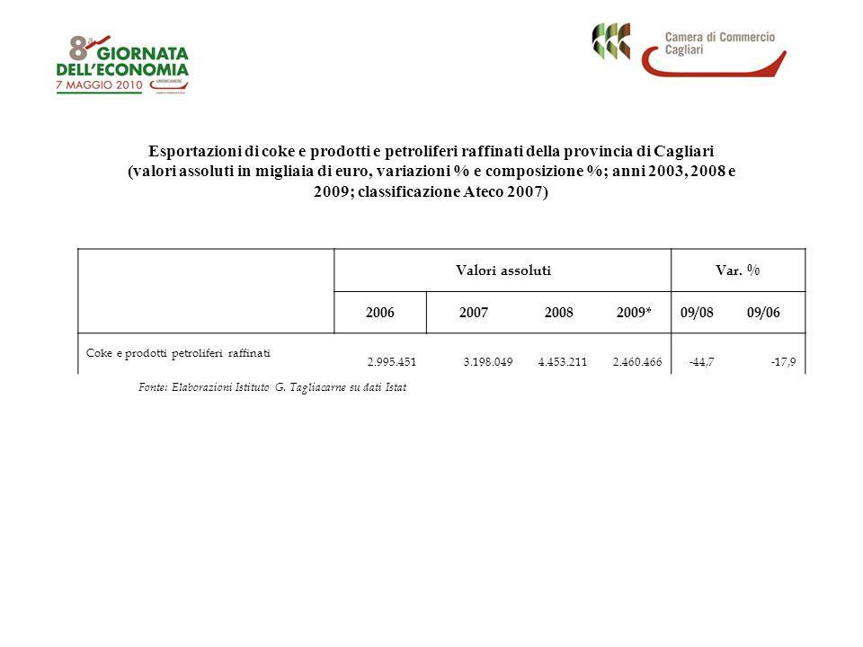 Esportazioni di coke e prodotti e petroliferi raffinati della provincia di Cagliari (valori assoluti in migliaia di euro, variazioni % e composizione