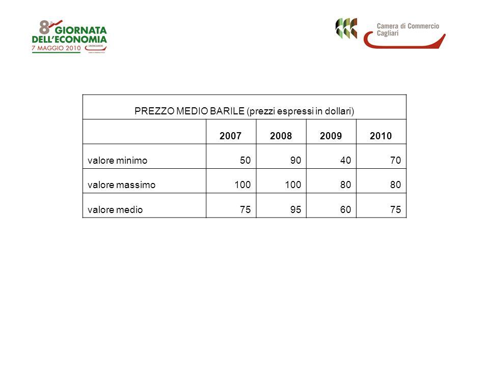 PREZZO MEDIO BARILE (prezzi espressi in dollari) 2007200820092010 valore minimo50904070 valore massimo100 80 valore medio75956075