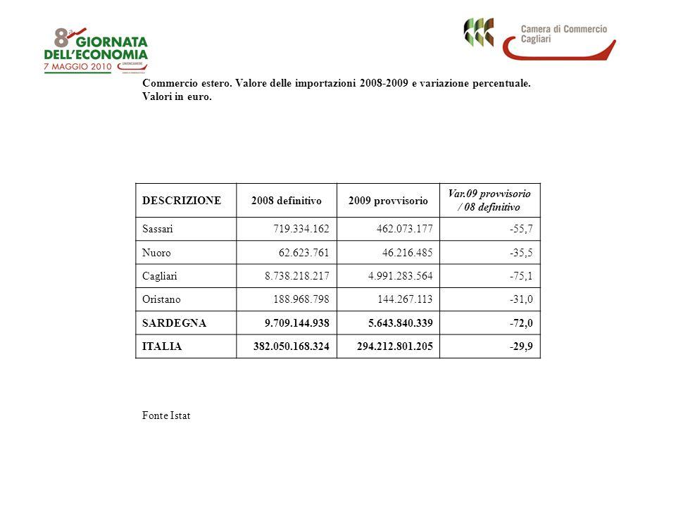 Commercio estero. Valore delle importazioni 2008-2009 e variazione percentuale.