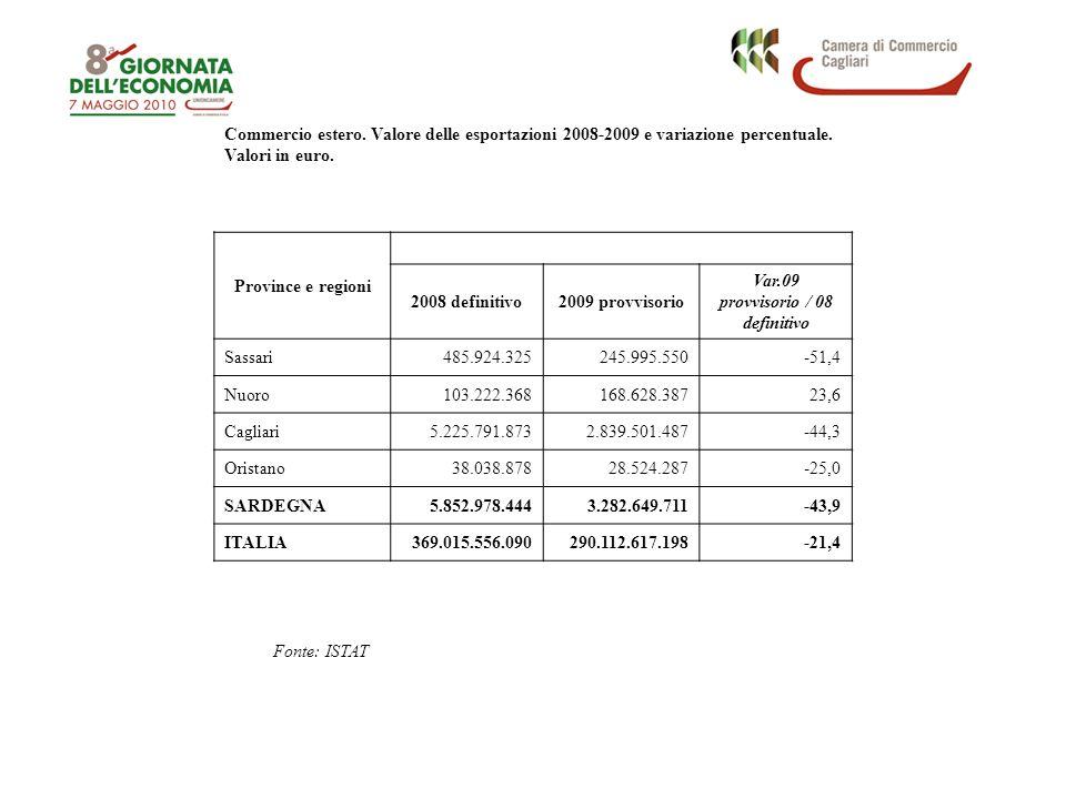 Commercio estero. Valore delle esportazioni 2008-2009 e variazione percentuale.
