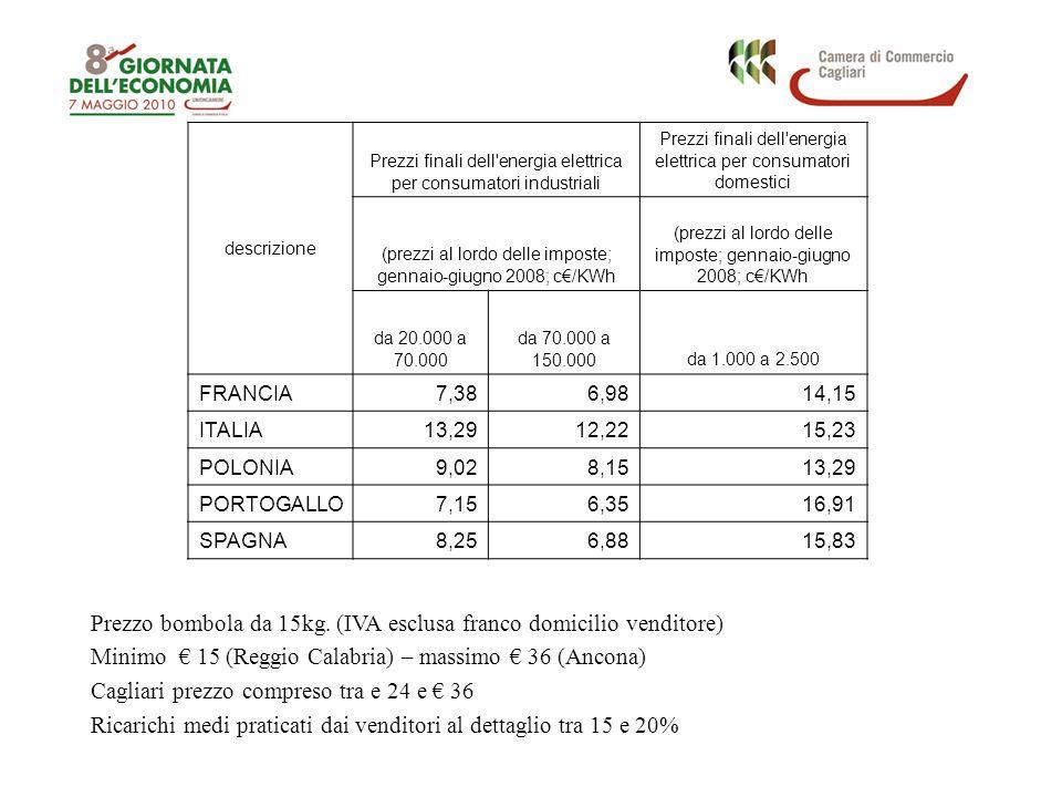 descrizione Prezzi finali dell'energia elettrica per consumatori industriali Prezzi finali dell'energia elettrica per consumatori domestici (prezzi al