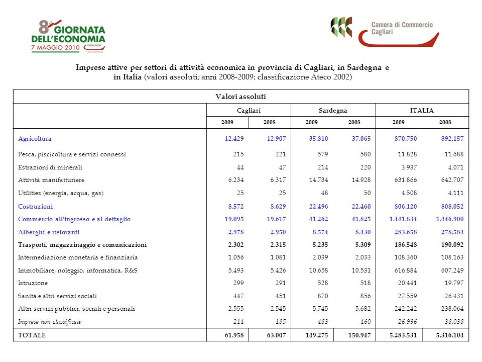 Andamento delle esportazioni nelle province sarde, in Sardegna e in Italia (valori assoluti in milioni di euro e variazioni %; anni 2003-2009) 2006200720082009*2009/20082009/2006 Sassari468540486246-49,38-90,24 Nuoro10819510316964,0836,09 Oristano33363829-23,68-13,79 Cagliari3.7273.9545.2262.839-45,68-31,28 SARDEGNA4.3364.7255.8533.283-43,9-24,3 ITALIA332.013364.744369.016290.113-21,4-12,6 Fonte: Elaborazioni Istituto G.