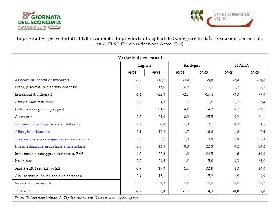 Variazioni percentuali CagliariSardegnaITALIA 09/0809/0309/0809/0309/0809/03 Agricoltura, caccia e silvicoltura-3,7-13,7-3,4-9,6-2,4-10,8 Pesca, piscicoltura e servizi connessi-2,715,0-0,213,31,23,7 Estrazioni di minerali-6,4-22,8-2,7-16,4-3,3-9,0 Attività manifatturiere-1,31,5-1,31,8-1,7-2,4 Utilities (energia, acqua, gas)0,031,6-4,0-14,39,762,5 Costruzioni-0,721,00,225,5-0,221,1 Commercio all ingrosso e al dettaglio-2,70,4-1,32,1-0,43,1 Alberghi e ristoranti0,917,41,716,81,817,6 Trasporti, magazzinaggio e comunicazioni-0,6-3,7-1,4-4,9-1,9-1,4 Intermediazione monetaria e finanziaria-2,315,80,322,50,210,2 Immobiliare, noleggio, informatica, R&S1,222,31,224,51,630,0 Istruzione2,724,61,915,83,326,9 Sanità e altri servizi sociali-0,917,31,632,84,340,0 Altri servizi pubblici, sociali e personali0,415,11,115,21,813,9 Imprese non classificate15,7-31,45,0-25,9-29,0-28,1 TOTALE-1,72,6-1,14,3-0,65,8 Fonte: Elaborazioni Istituto G.