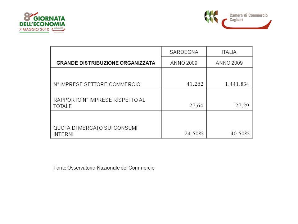 Andamento del tasso di occupazione in provincia di Cagliari, in Sardegna e in Italia (percentuale di occupati sulla popolazione tra i 15 ed i 64 anni; 2004-2009) Fonte: Elaborazioni Istituto G.