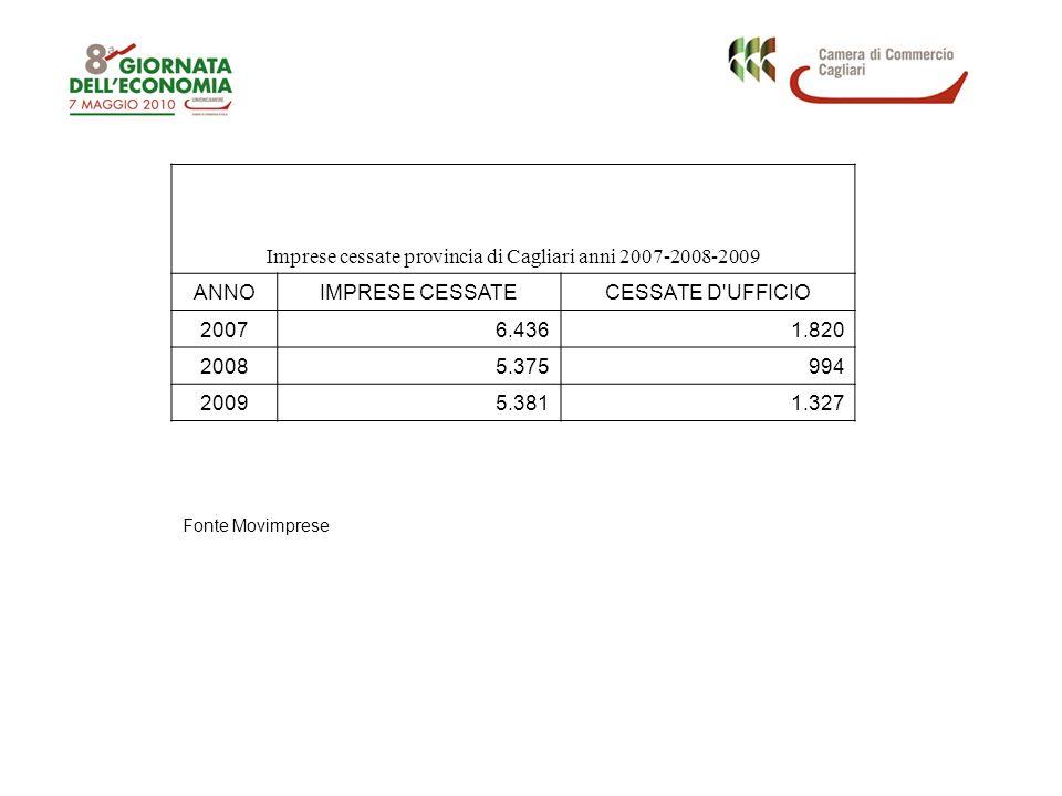 Imprese cessate provincia di Cagliari anni 2007-2008-2009 ANNOIMPRESE CESSATECESSATE D UFFICIO 20076.4361.820 20085.375994 20095.3811.327 Fonte Movimprese