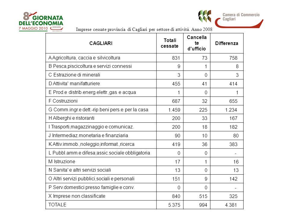 Imprese cessate provincia di Cagliari per settore di attività. Anno 2008 CAGLIARI Totali cessate Cancella te d'ufficio Differenza A Agricoltura, cacci