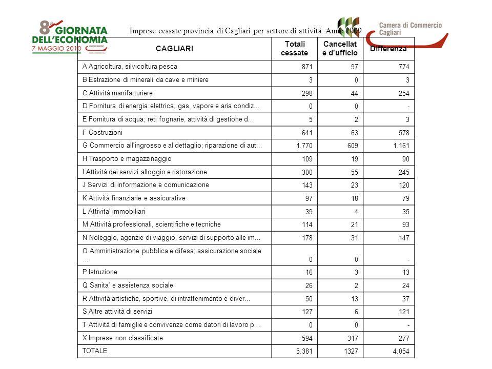 Imprese cessate provincia di Cagliari per settore di attività. Anno 2009 CAGLIARI Totali cessate Cancellat e d'ufficio Differenza A Agricoltura, silvi
