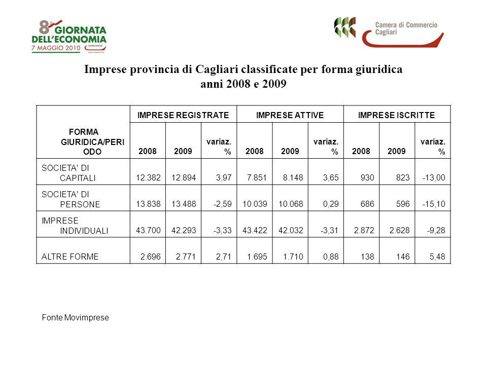 Imprese provincia di Cagliari classificate per forma giuridica anni 2008 e 2009 FORMA GIURIDICA/PERI ODO IMPRESE REGISTRATEIMPRESE ATTIVEIMPRESE ISCRITTE 20082009 variaz.