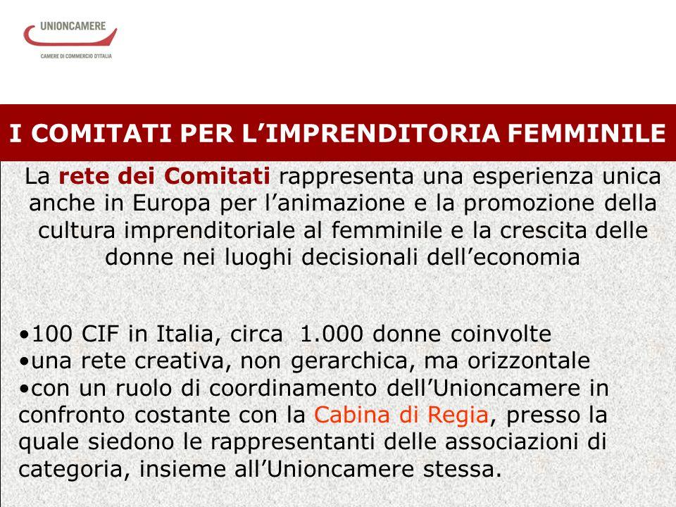 5 I COMITATI PER LIMPRENDITORIA FEMMINILE La rete dei Comitati rappresenta una esperienza unica anche in Europa per lanimazione e la promozione della cultura imprenditoriale al femminile e la crescita delle donne nei luoghi decisionali delleconomia 100 CIF in Italia, circa 1.000 donne coinvolte una rete creativa, non gerarchica, ma orizzontale con un ruolo di coordinamento dellUnioncamere in confronto costante con la Cabina di Regia, presso la quale siedono le rappresentanti delle associazioni di categoria, insieme allUnioncamere stessa.