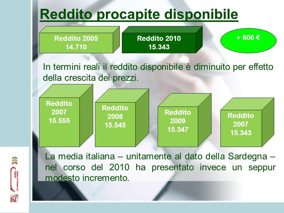 Reddito procapite disponibile Reddito 2005 14.710 Reddito 2010 15.343 + 600 In termini reali il reddito disponibile è diminuito per effetto della crescita dei prezzi.