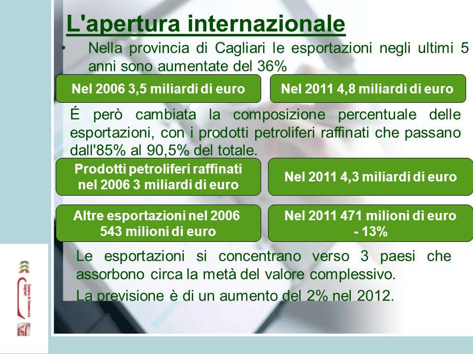 L apertura internazionale Nella provincia di Cagliari le esportazioni negli ultimi 5 anni sono aumentate del 36% Nel 2006 3,5 miliardi di euroNel 2011 4,8 miliardi di euro É però cambiata la composizione percentuale delle esportazioni, con i prodotti petroliferi raffinati che passano dall 85% al 90,5% del totale.