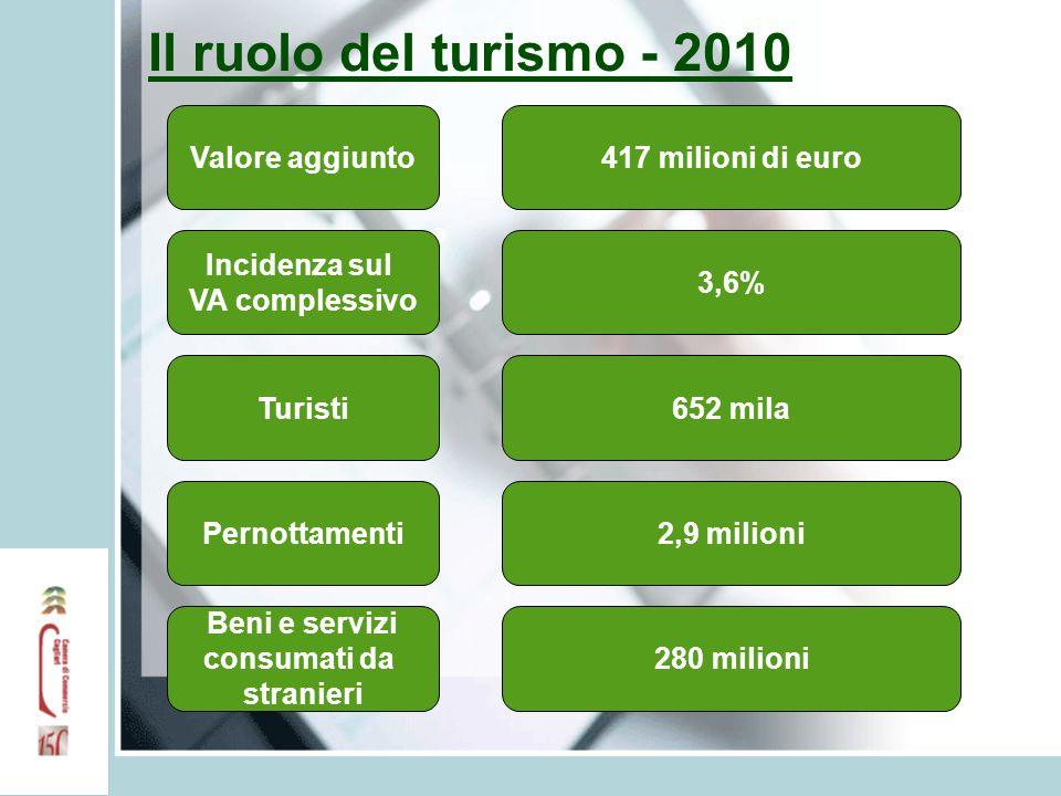 Il ruolo del turismo - 2010 Valore aggiunto417 milioni di euro Incidenza sul VA complessivo Turisti Pernottamenti Beni e servizi consumati da stranieri 3,6% 652 mila 2,9 milioni 280 milioni