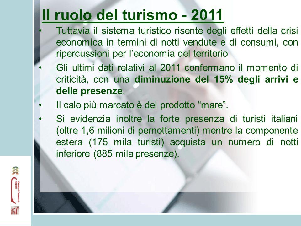 Il ruolo del turismo - 2011 Tuttavia il sistema turistico risente degli effetti della crisi economica in termini di notti vendute e di consumi, con ri