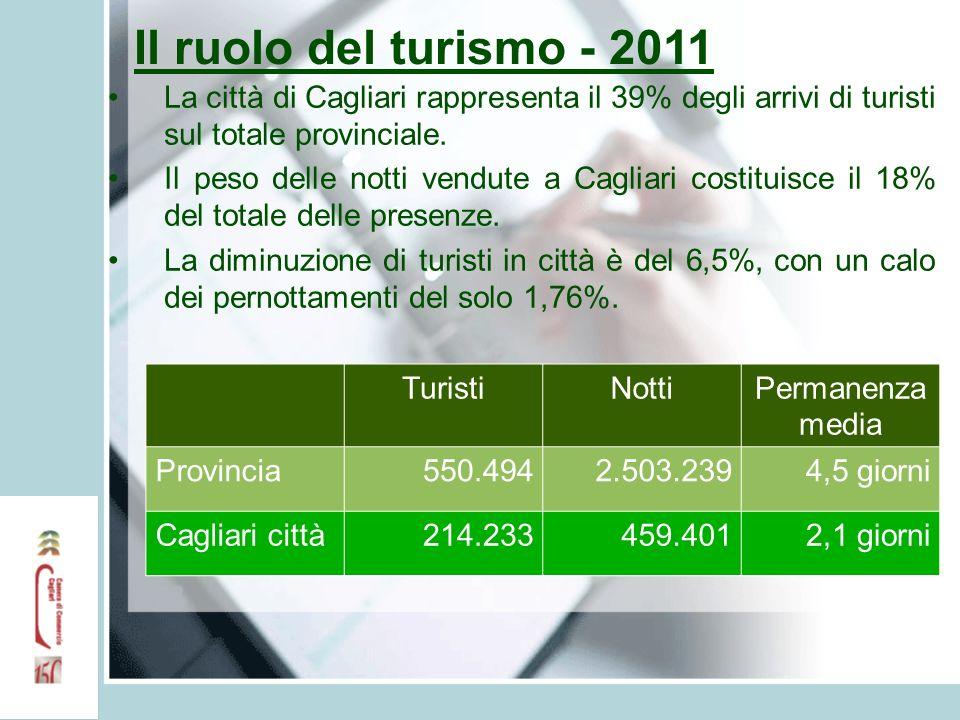 Il ruolo del turismo - 2011 La città di Cagliari rappresenta il 39% degli arrivi di turisti sul totale provinciale. Il peso delle notti vendute a Cagl
