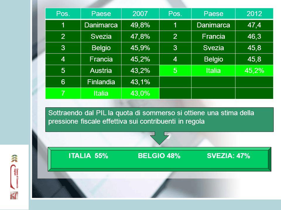Pos.Paese2007Pos.Paese2012 1Danimarca49,8%1Danimarca47,4 2Svezia47,8%2Francia46,3 3Belgio45,9%3Svezia45,8 4Francia45,2%4Belgio45,8 5Austria43,2%5Italia45,2% 6Finlandia43,1% 7Italia43,0% Sottraendo dal PIL la quota di sommerso si ottiene una stima della pressione fiscale effettiva sui contribuenti in regola ITALIA 55%BELGIO 48%SVEZIA: 47%
