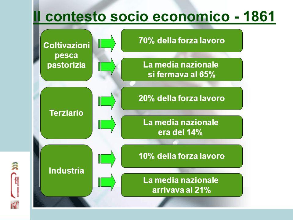 Il contesto socio economico - 1861 Coltivazioni pesca pastorizia 70% della forza lavoro La media nazionale si fermava al 65% Terziario Industria 20% d