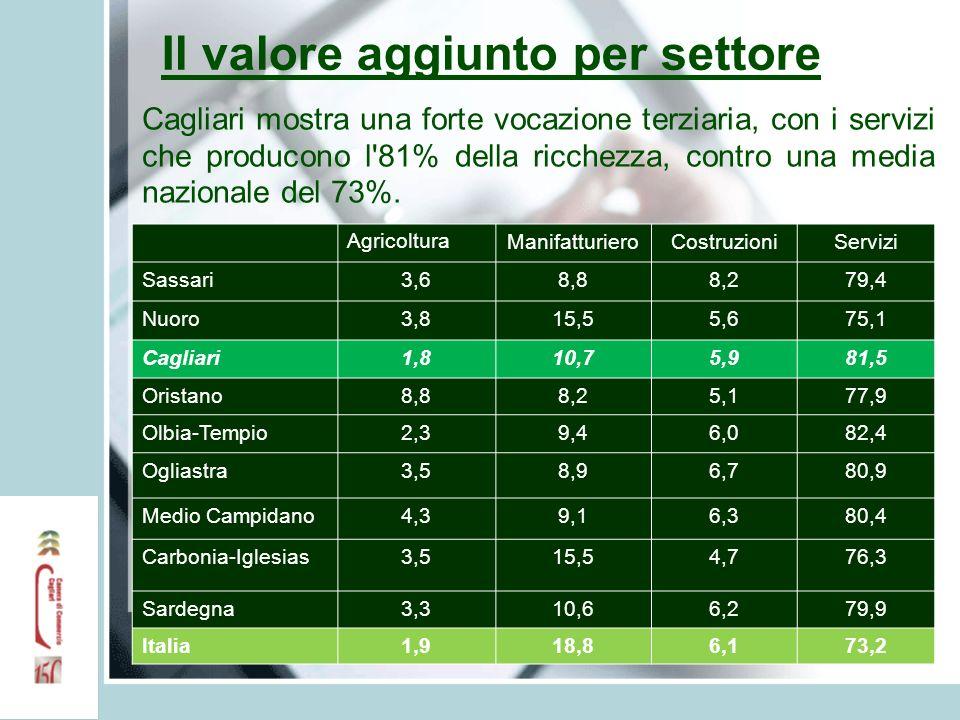 Il valore aggiunto per settore Agricoltura ManifatturieroCostruzioniServizi Sassari3,68,88,279,4 Nuoro3,815,55,675,1 Cagliari1,810,75,981,5 Oristano8,
