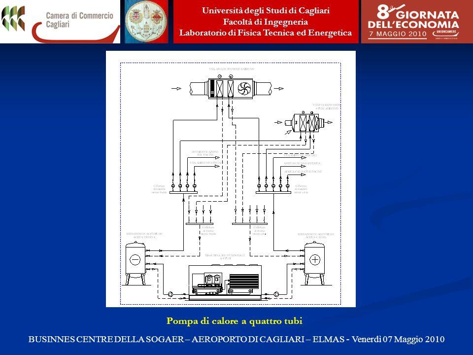 Università degli Studi di Cagliari Facoltà di Ingegneria Laboratorio di Fisica Tecnica ed Energetica BUSINNES CENTRE DELLA SOGAER – AEROPORTO DI CAGLIARI – ELMAS - Venerdì 07 Maggio 2010 Pompa di calore a quattro tubi