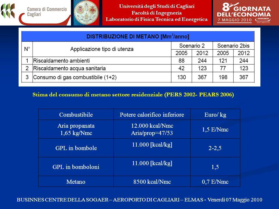 Università degli Studi di Cagliari Facoltà di Ingegneria Laboratorio di Fisica Tecnica ed Energetica BUSINNES CENTRE DELLA SOGAER – AEROPORTO DI CAGLIARI – ELMAS - Venerdì 07 Maggio 2010 Stima del consumo di metano settore residenziale (PERS 2002- PEARS 2006) CombustibilePotere calorifico inferioreEuro/ kg Aria propanata 1,65 kg/Nmc 12.000 kcal/Nmc Aria/prop=47/53 1,5 E/Nmc GPL in bombole 11.000 [kcal/kg] 2-2,5 GPL in bomboloni 11.000 [kcal/kg] 1,5 Metano8500 kcal/Nmc0,7 E/Nmc