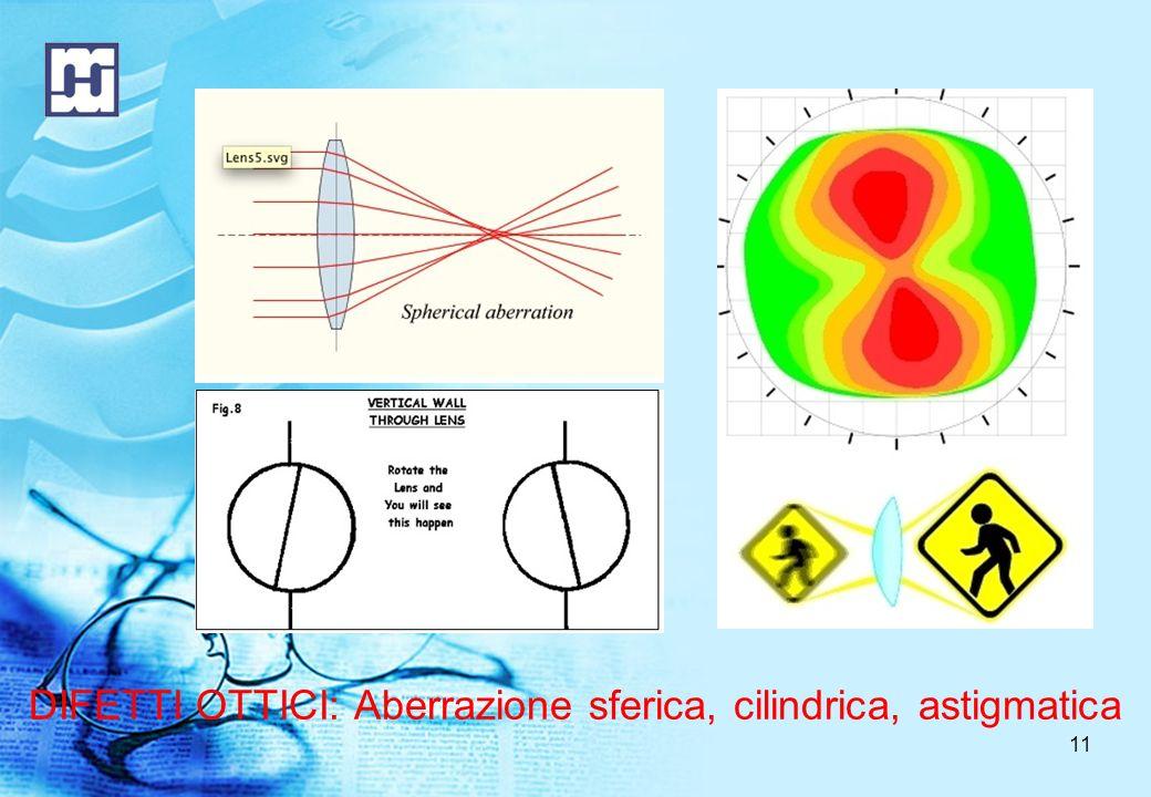 11 DIFETTI OTTICI: Aberrazione sferica, cilindrica, astigmatica