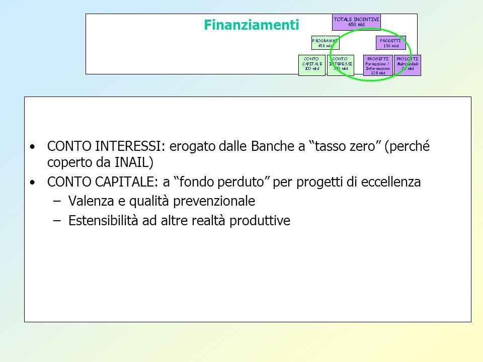 Finanziamenti CONTO INTERESSI: erogato dalle Banche a tasso zero (perché coperto da INAIL) CONTO CAPITALE: a fondo perduto per progetti di eccellenza