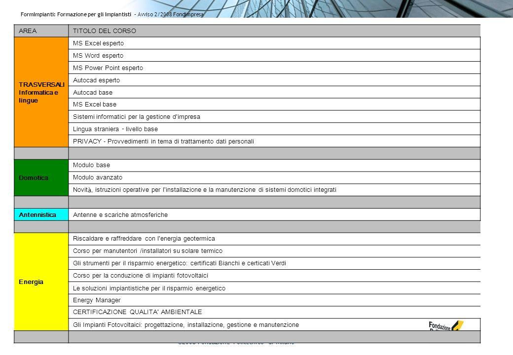 ©2008 Fondazione Politecnico di Milano FormImpianti: Formazione per gli Impiantisti - Avviso 2/2008 Fondimpresa AREATITOLO DEL CORSO TRASVERSALI Informatica e lingue MS Excel esperto MS Word esperto MS Power Point esperto Autocad esperto Autocad base MS Excel base Sistemi informatici per la gestione d impresa Lingua straniera – livello base PRIVACY - Provvedimenti in tema di trattamento dati personali Domotica Modulo base Modulo avanzato Novit à, istruzioni operative per l installazione e la manutenzione di sistemi domotici integrati AntennisticaAntenne e scariche atmosferiche Energia Riscaldare e raffreddare con l energia geotermica Corso per manutentori /installatori su solare termico Gli strumenti per il risparmio energetico: certificati Bianchi e certicati Verdi Corso per la conduzione di impianti fotovoltaici Le soluzioni impiantistiche per il risparmio energetico Energy Manager CERTIFICAZIONE QUALITA AMBIENTALE Gli Impianti Fotovoltaici: progettazione, installazione, gestione e manutenzione