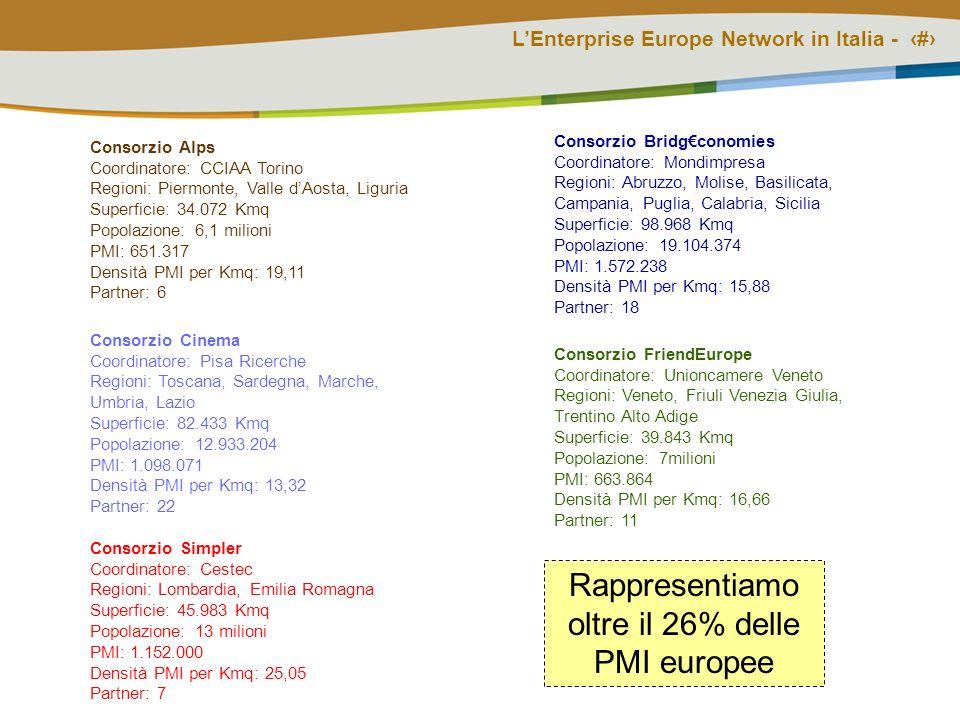 LEnterprise Europe Network in Italia - # Consorzio FriendEurope Coordinatore: Unioncamere Veneto Regioni: Veneto, Friuli Venezia Giulia, Trentino Alto Adige Superficie: 39.843 Kmq Popolazione: 7milioni PMI: 663.864 Densità PMI per Kmq: 16,66 Partner: 11 Consorzio Cinema Coordinatore: Pisa Ricerche Regioni: Toscana, Sardegna, Marche, Umbria, Lazio Superficie: 82.433 Kmq Popolazione: 12.933.204 PMI: 1.098.071 Densità PMI per Kmq: 13,32 Partner: 22 Consorzio Alps Coordinatore: CCIAA Torino Regioni: Piermonte, Valle dAosta, Liguria Superficie: 34.072 Kmq Popolazione: 6,1 milioni PMI: 651.317 Densità PMI per Kmq: 19,11 Partner: 6 Consorzio Bridgconomies Coordinatore: Mondimpresa Regioni: Abruzzo, Molise, Basilicata, Campania, Puglia, Calabria, Sicilia Superficie: 98.968 Kmq Popolazione: 19.104.374 PMI: 1.572.238 Densità PMI per Kmq: 15,88 Partner: 18 Consorzio Simpler Coordinatore: Cestec Regioni: Lombardia, Emilia Romagna Superficie: 45.983 Kmq Popolazione: 13 milioni PMI: 1.152.000 Densità PMI per Kmq: 25,05 Partner: 7 Rappresentiamo oltre il 26% delle PMI europee