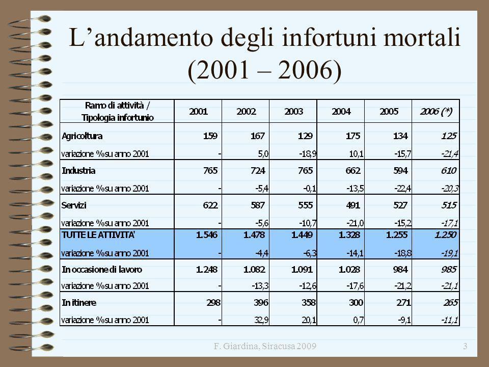 3 Landamento degli infortuni mortali (2001 – 2006)