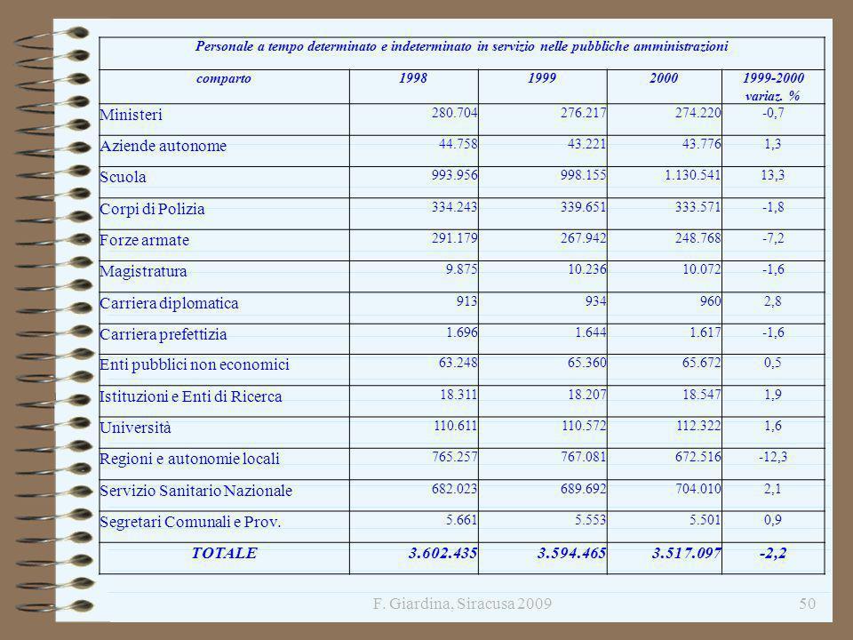 F. Giardina, Siracusa 200950 Personale a tempo determinato e indeterminato in servizio nelle pubbliche amministrazioni comparto1998199920001999-2000 v