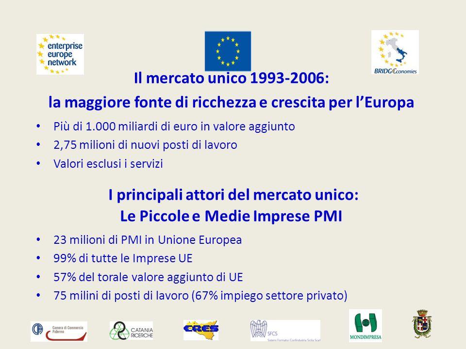 Il mercato unico 1993-2006: la maggiore fonte di ricchezza e crescita per lEuropa Più di 1.000 miliardi di euro in valore aggiunto 2,75 milioni di nuovi posti di lavoro Valori esclusi i servizi I principali attori del mercato unico: Le Piccole e Medie Imprese PMI 23 milioni di PMI in Unione Europea 99% di tutte le Imprese UE 57% del torale valore aggiunto di UE 75 milini di posti di lavoro (67% impiego settore privato)