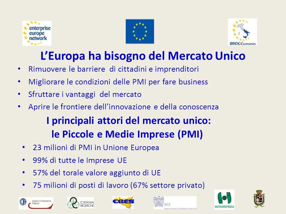 LEuropa ha bisogno del Mercato Unico Rimuovere le barriere di cittadini e imprenditori Migliorare le condizioni delle PMI per fare business Sfruttare i vantaggi del mercato Aprire le frontiere dellinnovazione e della conoscenza I principali attori del mercato unico: le Piccole e Medie Imprese (PMI) 23 milioni di PMI in Unione Europea 99% di tutte le Imprese UE 57% del torale valore aggiunto di UE 75 milioni di posti di lavoro (67% settore privato)