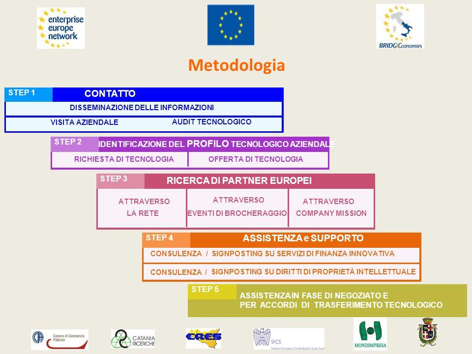 ASSISTENZA e SUPPORTO STEP 4 CONSULENZA/ RICERCA DI PARTNER EUROPEI STEP 3 ATTRAVERSO LA RETE EVENTI DI BROCHERAGGIO ASSISTENZA IN FASE DI NEGOZIATO E PER ACCORDI DI TRASFERIMENTO TECNOLOGICO STEP 5 IDENTIFICAZIONE DEL PROFILO TECNOLOGICO AZIENDALE STEP 2 RICHIESTA DI TECNOLOGIAOFFERTA DI TECNOLOGIA CONTATTO STEP 1 VISITA AZIENDALE AUDIT TECNOLOGICO Metodologia ATTRAVERSO COMPANY MISSION SIGNPOSTING SU SERVIZI DI FINANZA INNOVATIVA CONSULENZA SIGNPOSTING SU DIRITTI DI PROPRIETÀ INTELLETTUALE / DISSEMINAZIONE DELLE INFORMAZIONI