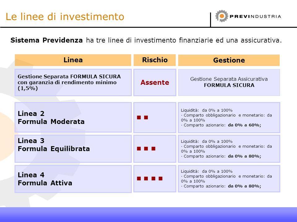 Le linee di investimento Linea Gestione Separata FORMULA SICURA con garanzia di rendimento minimo (1,5%) Linea 2 Formula Moderata Linea 3 Formula Equi