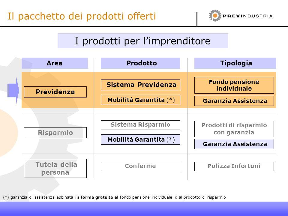 I prodotti per limprenditore (*) garanzia di assistenza abbinata in forma gratuita al fondo pensione individuale o al prodotto di risparmio Il pacchet