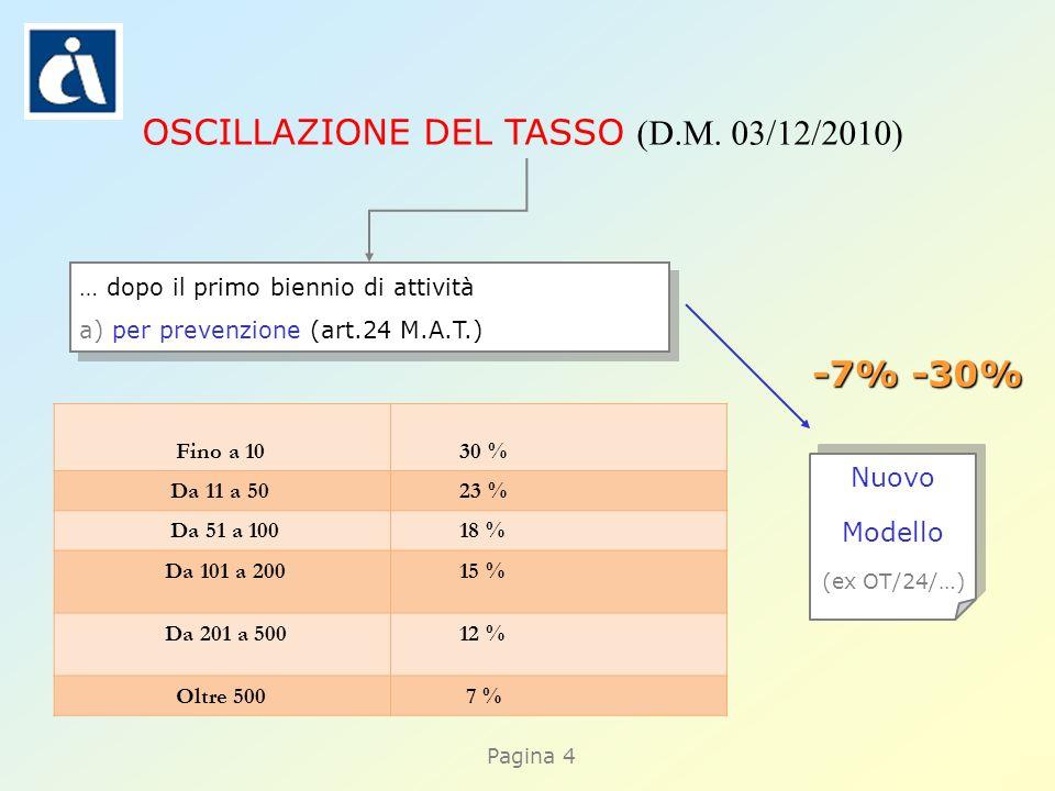 Pagina 4 … dopo il primo biennio di attività a) per prevenzione (art.24 M.A.T.) … dopo il primo biennio di attività a) per prevenzione (art.24 M.A.T.) Nuovo Modello (ex OT/24/…) Nuovo Modello (ex OT/24/…) OSCILLAZIONE DEL TASSO (D.M.