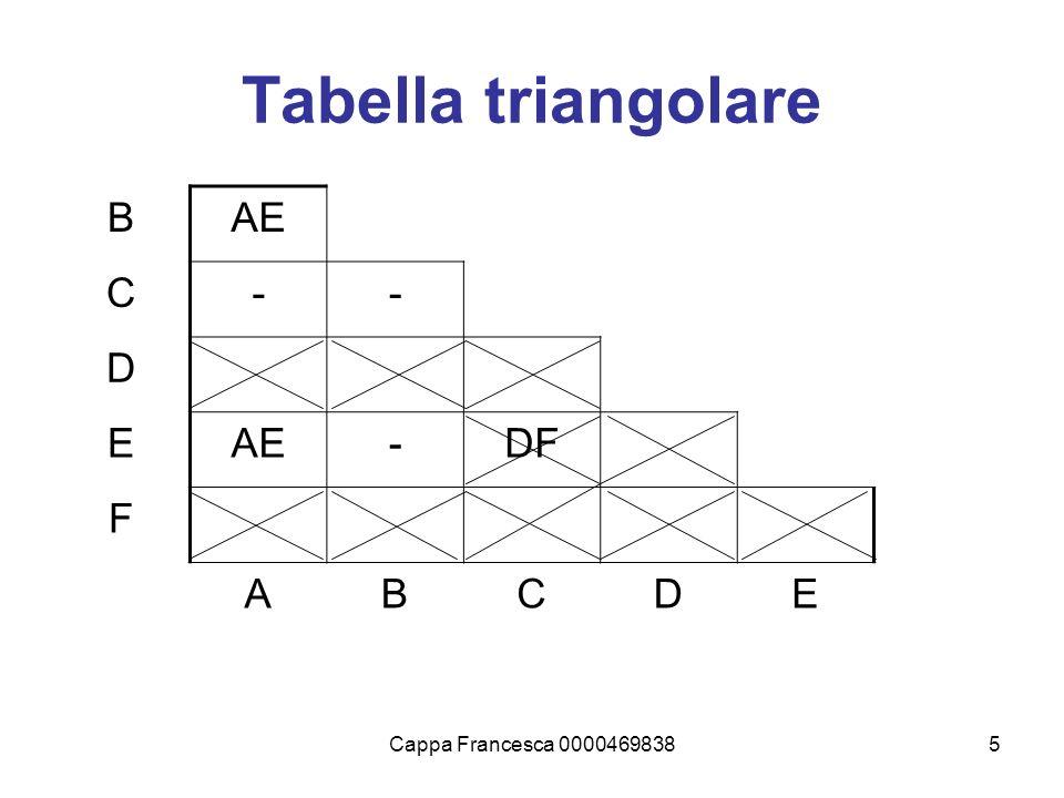 Cappa Francesca 00004698385 Tabella triangolare BAE C-- D E -DF F ABCDE