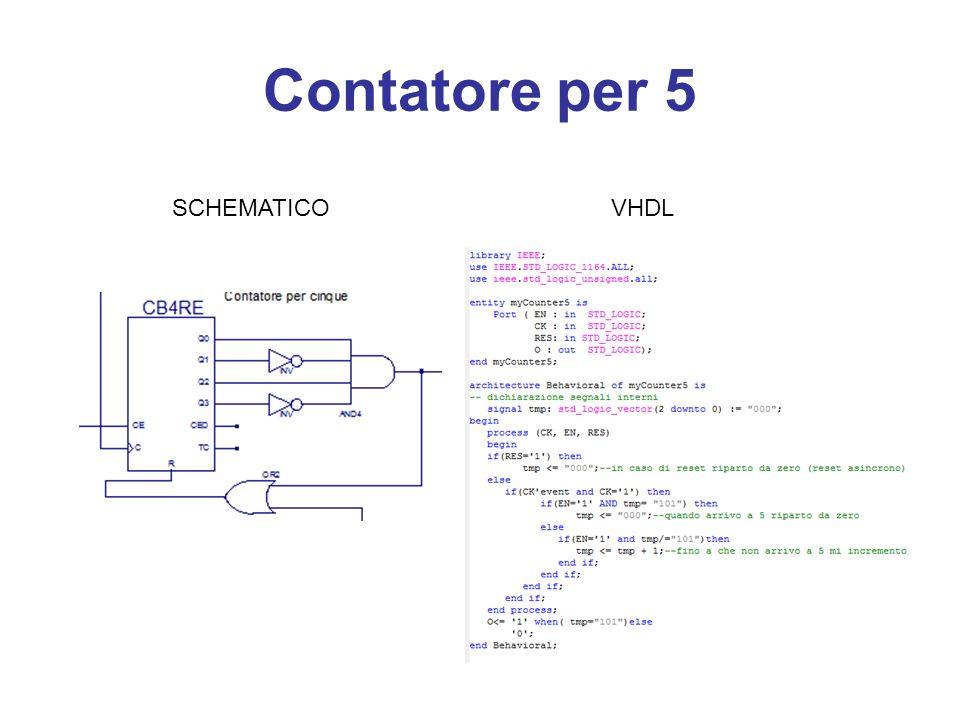 Contatore per 3 VHDL SCHEMATICO