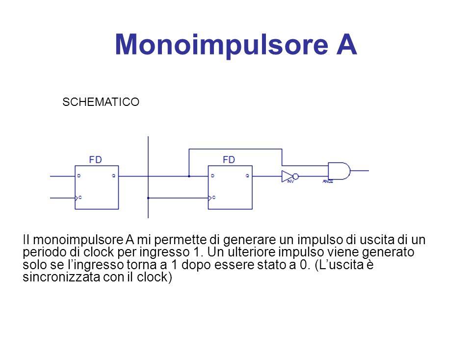 Monoimpulsore A SCHEMATICO Il monoimpulsore A mi permette di generare un impulso di uscita di un periodo di clock per ingresso 1. Un ulteriore impulso
