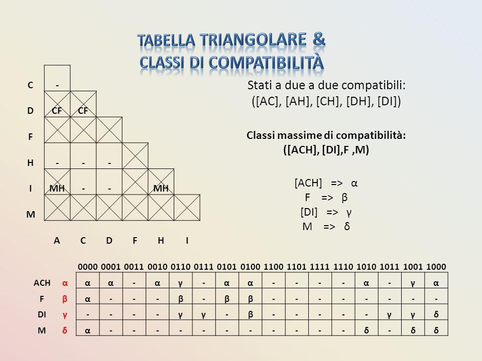 C- DCF F H--- IMH-- M ACDFHI Stati a due a due compatibili: ([AC], [AH], [CH], [DH], [DI]) Classi massime di compatibilità: ([ACH], [DI],F,M) [ACH] =>