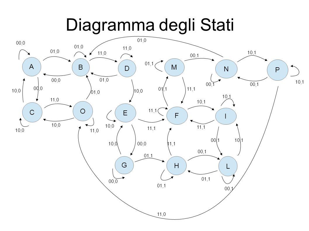 Diagramma degli Stati A 00,0 B 01,0 D 11,0 C O 00,0 01,0 10,0 00,0 11,0 10,0 11,0 01,0 E 10,0 F G H I L M N P 11,1 00,010,0 01,1 11,1 00,1 01,1 10,100