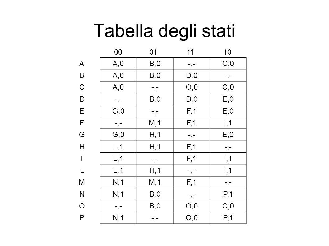 Tabella degli stati AA,0B,0-,-C,0 BA,0B,0D,0-,- CA,0-,-O,0C,0 D-,-B,0D,0E,0 EG,0-,-F,1E,0 F-,-M,1F,1I,1 GG,0H,1-,-E,0 HL,1H,1F,1-,- IL,1-,-F,1I,1 LL,1