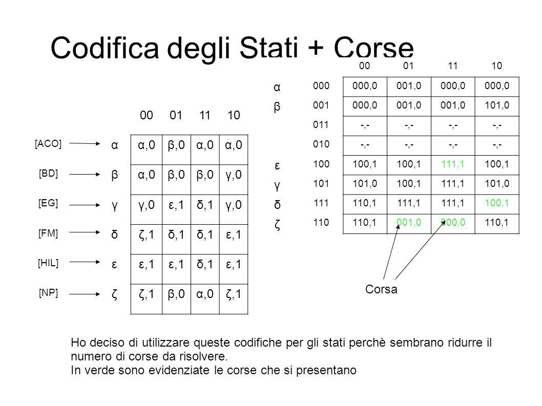 Codifica degli Stati + Corse 00011110 [ACO] αα,0β,0α,0 [BD] βα,0β,0 γ,0 [EG] γγ,0ε,1δ,1γ,0 [FM] δζ,1δ,1 ε,1 [HIL] εε,1 δ,1ε,1 [NP] ζζ,1β,0α,0ζ,1 00011