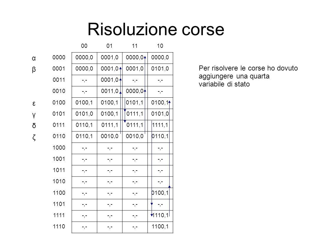 Risoluzione corse 00011110 α 00000000,00001,00000,0 β 00010000,00001,0 0101,0 0011-,-0001,0-,- 0010-,-0011,00000,0-,- ε 01000100,1 0101,10100,1 γ 0101