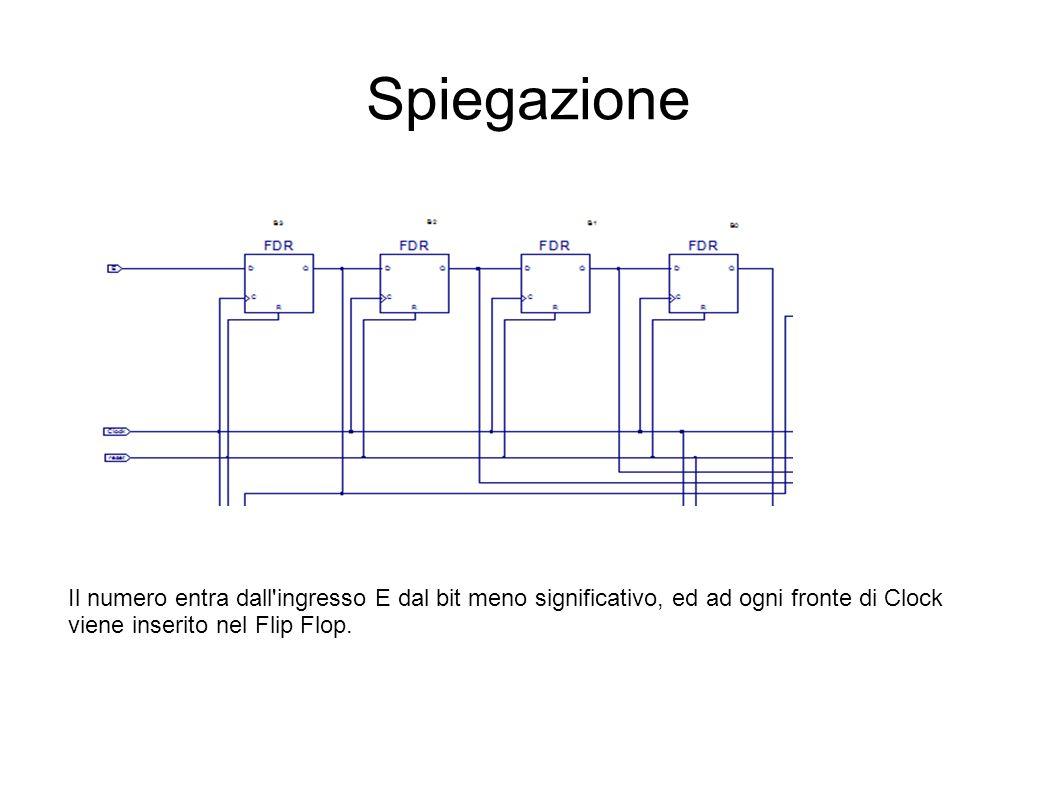 Spiegazione Il numero entra dall'ingresso E dal bit meno significativo, ed ad ogni fronte di Clock viene inserito nel Flip Flop.