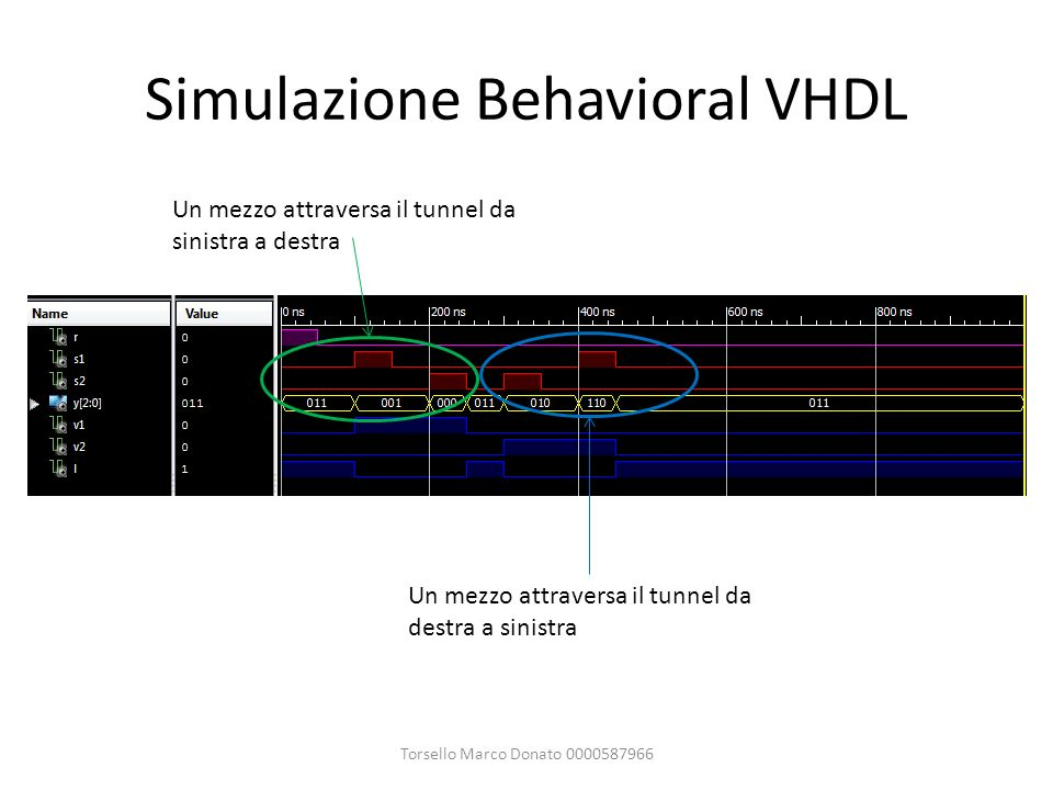 Simulazione Behavioral VHDL Torsello Marco Donato 0000587966 Un mezzo attraversa il tunnel da sinistra a destra Un mezzo attraversa il tunnel da destr