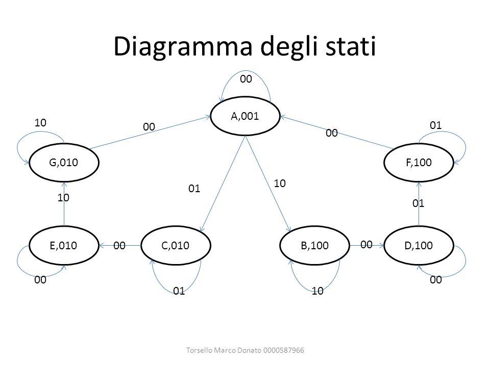 Diagramma degli stati Torsello Marco Donato 0000587966 A,001 B,100C,010D,100 F,100 E,010 G,010 00 10 01 10 01 10 00 01