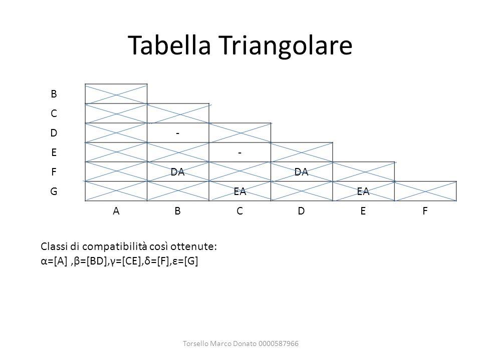 Tabella Triangolare Torsello Marco Donato 0000587966 B C D- E- FDA GEA ABCDEF Classi di compatibilità così ottenute: α=[A],β=[BD],γ=[CE],δ=[F],ε=[G]